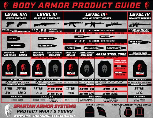 Spartan Armor Systems Body Armor Guide - AR500, AR550, AR650, Ceramic Composite